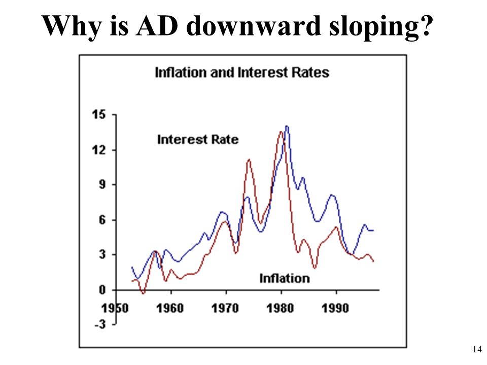 14 Why is AD downward sloping