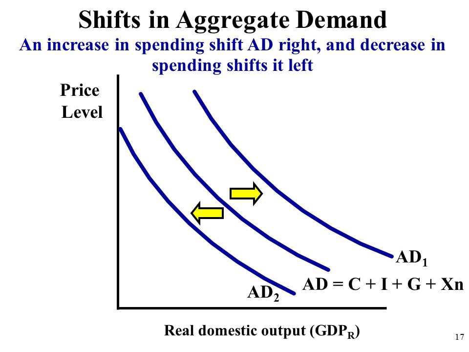 Shifts in Aggregate Demand Price Level Real domestic output (GDP R ) AD 17 An increase in spending shift AD right, and decrease in spending shifts it left = C + I + G + Xn AD 1 AD 2