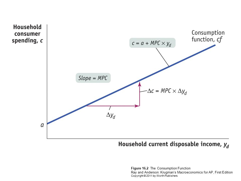 Figure 16.2 The Consumption Function Ray and Anderson: Krugman's Macroeconomics for AP, First Edition Copyright © 2011 by Worth Publishers