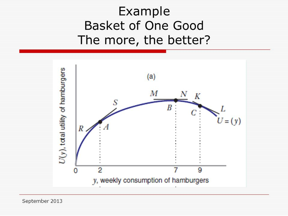 September 2013 Example Basket of One Good The more, the better