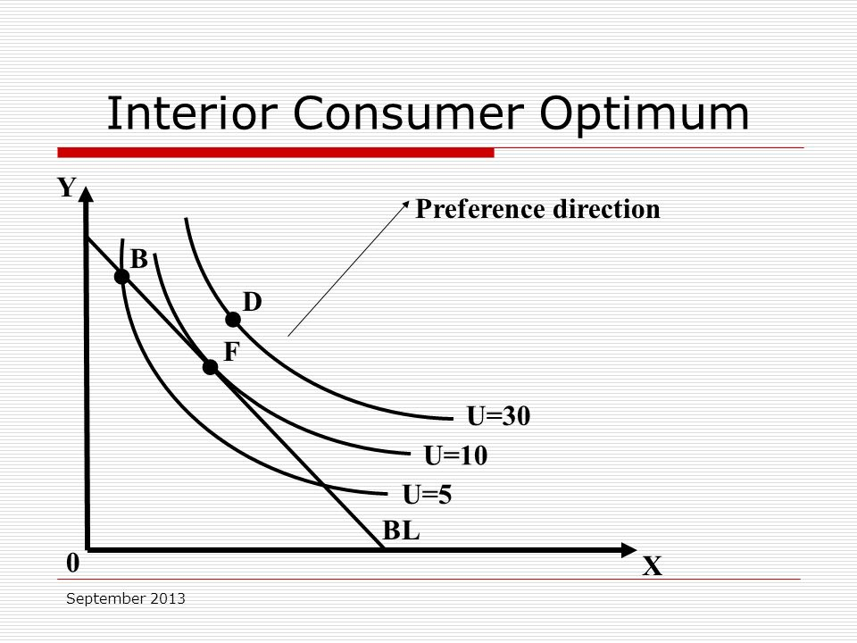 September 2013 Y X U=10 BL 0 B Preference direction U=5 U=30 D F Interior Consumer Optimum