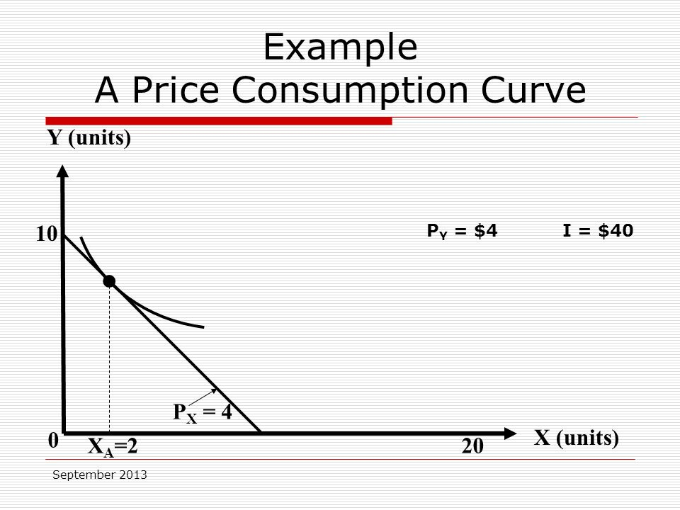 September Y (units) X (units) 0 P X = 4 X A =2 P Y = $4I = $40 Example A Price Consumption Curve 20
