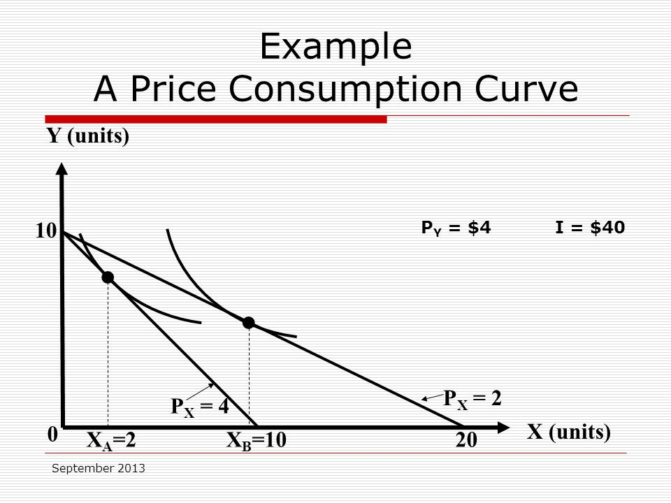September Y (units) X (units) 0 P X = 4 P X = 2 X A =2X B =10 P Y = $4I = $40 20 Example A Price Consumption Curve