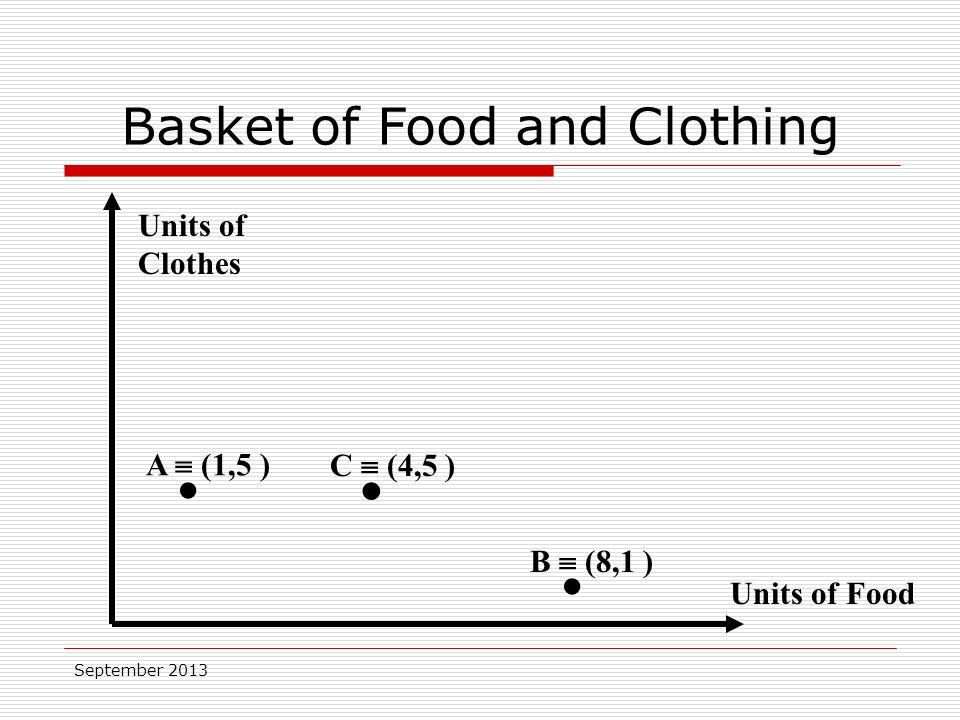September 2013 Units of Food Units of Clothes A  (1,5 ) C  (4,5 ) B  (8,1 ) Basket of Food and Clothing