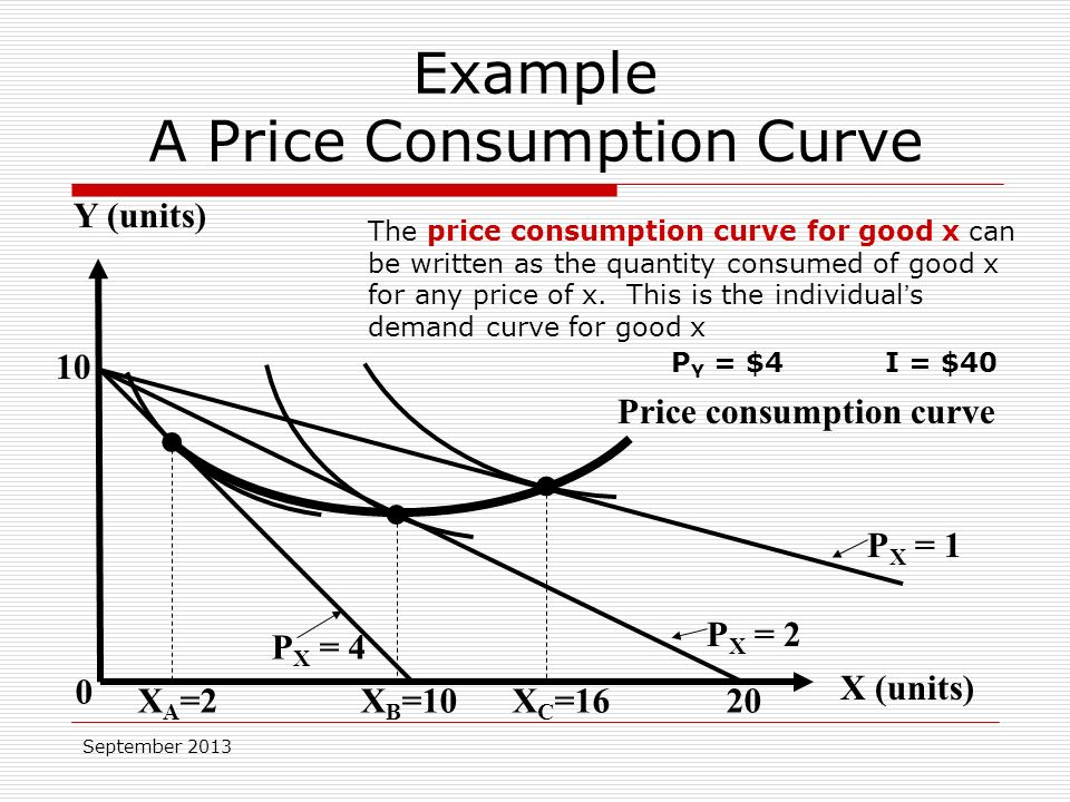 September 2013 The price consumption curve for good x can be written as the quantity consumed of good x for any price of x.