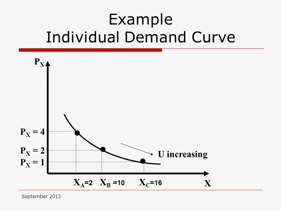 September 2013 X PXPX X A =2 X B =10 X C =16 P X = 4 P X = 2 P X = 1 U increasing Example Individual Demand Curve