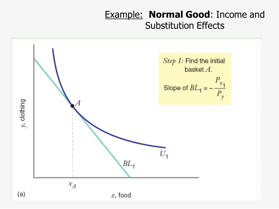 September 2013 Example: Normal Good: Income and Substitution Effects