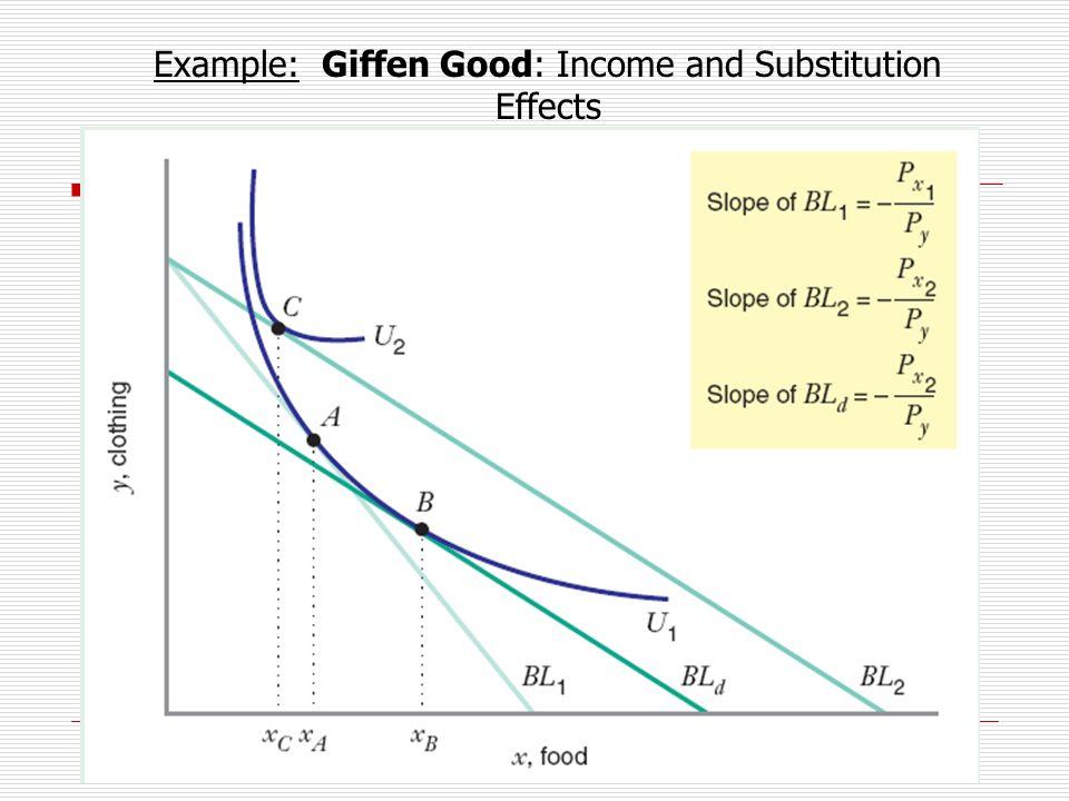 September 2013 Example: Giffen Good: Income and Substitution Effects