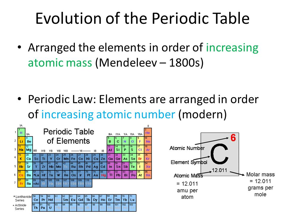 Electrons atoms and the periodic table atom smallest particle of 23 evolution of the periodic table arranged the elements in order of increasing atomic mass mendeleev 1800s periodic law elements are arranged in order urtaz Choice Image