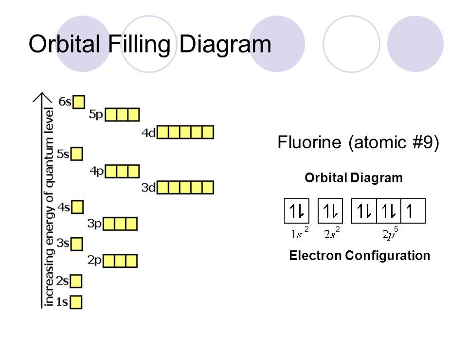 Fluorine Orbital Filling Diagram Diagram