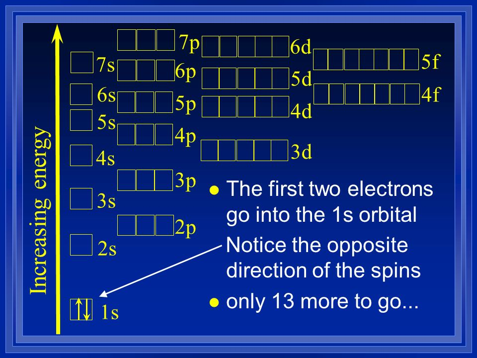 l The first two electrons go into the 1s orbital Notice the opposite direction of the spins l only 13 more to go...