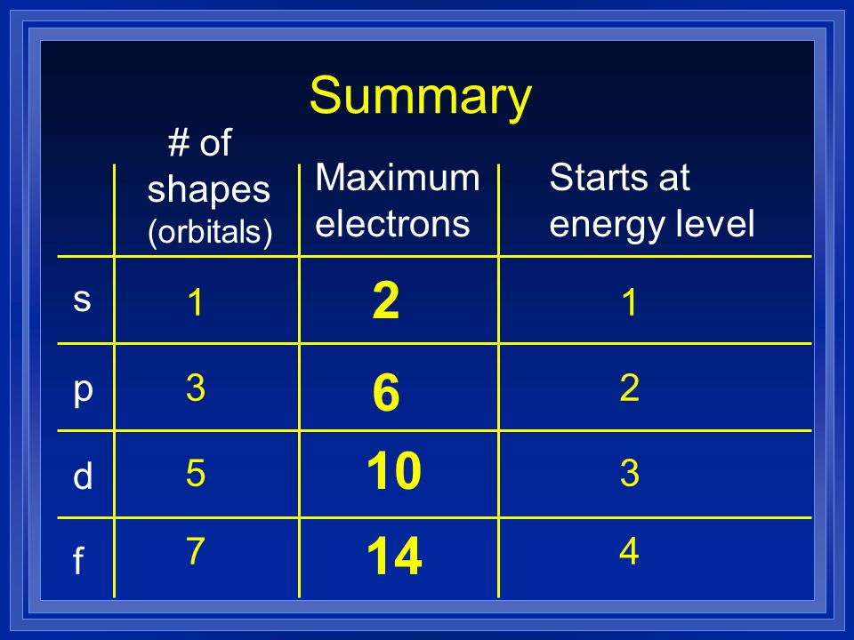 Summary s p d f # of shapes (orbitals) Maximum electrons Starts at energy level