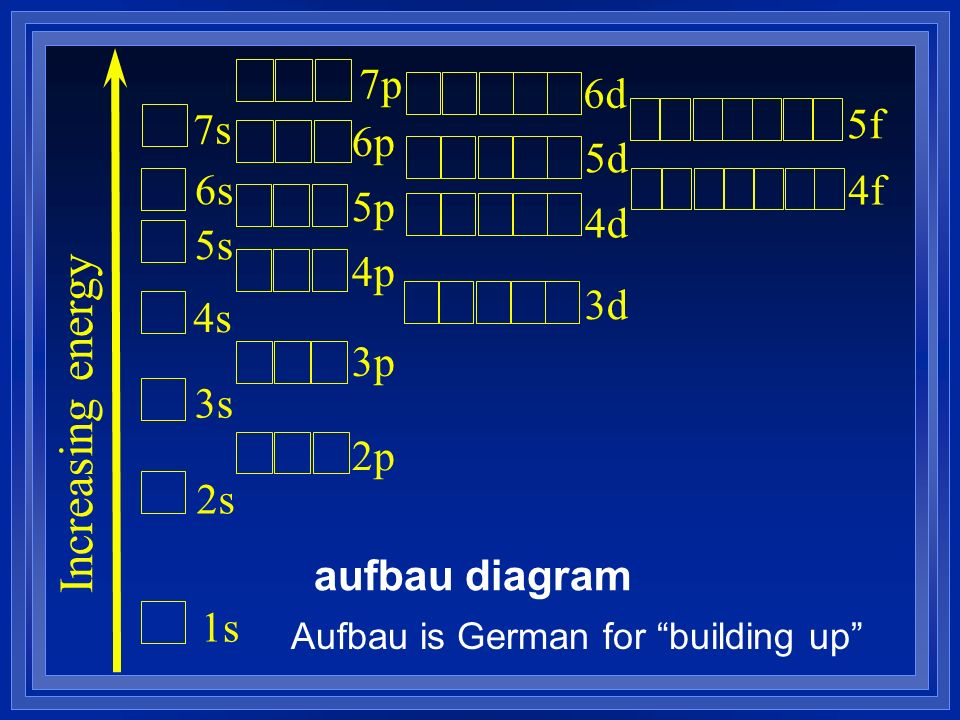 Increasing energy 1s 2s 3s 4s 5s 6s 7s 2p 3p 4p 5p 6p 3d 4d 5d 7p 6d 4f 5f aufbau diagram Aufbau is German for building up