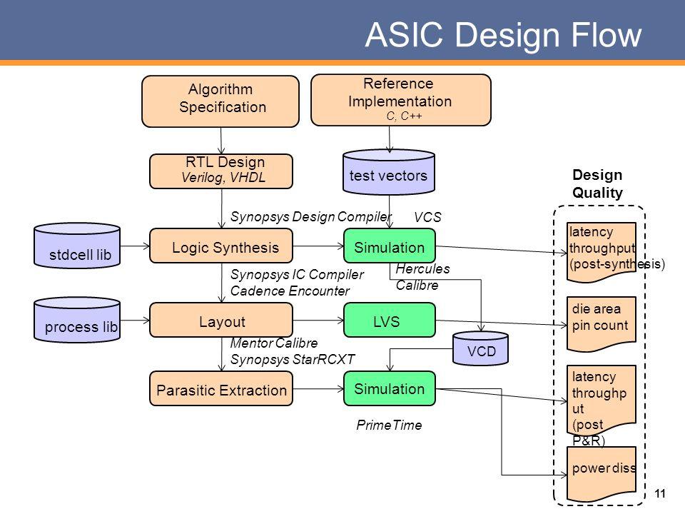 George Mason University Ece 448 Fpga And Asic Design With Vhdl