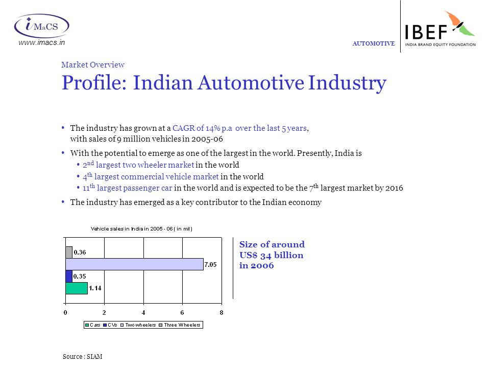 Automotive September AUTOMOTIVE Market Overview Government