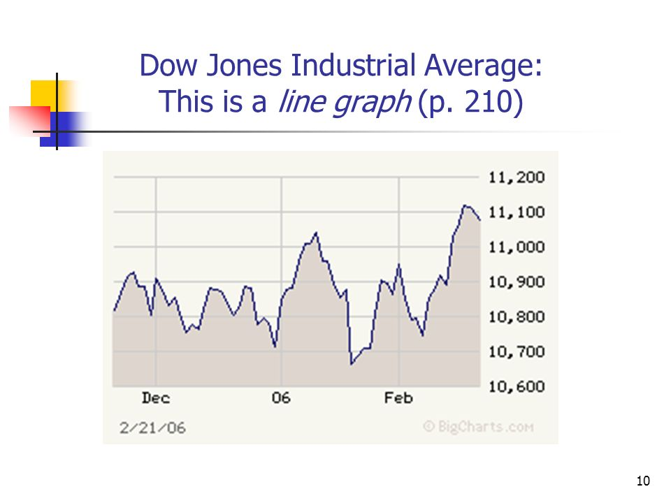 10 Dow Jones Industrial Average: This is a line graph (p. 210)