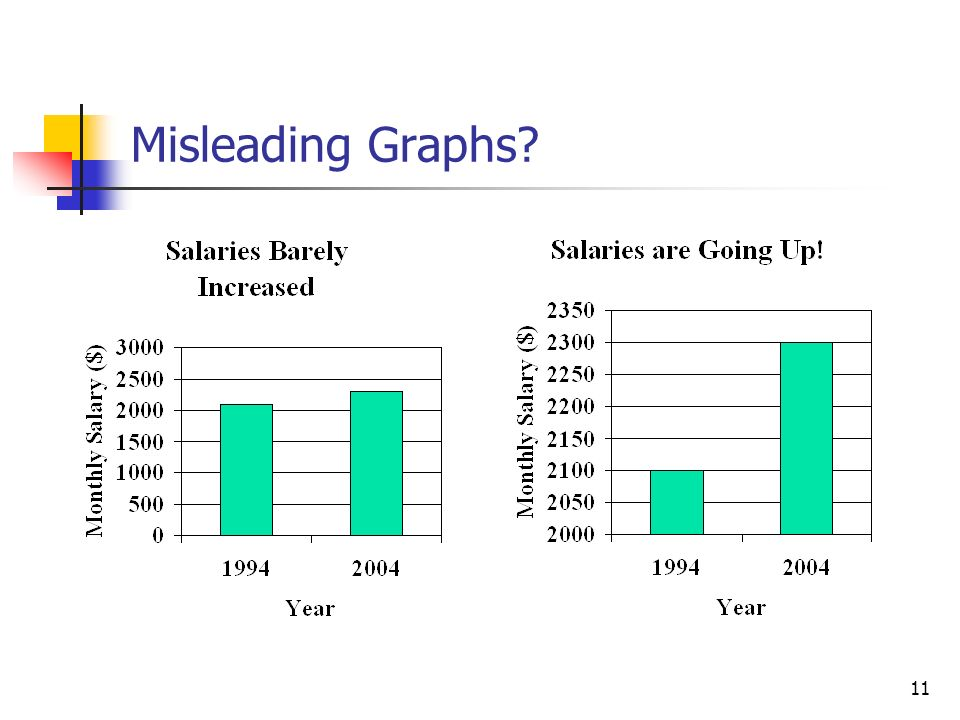 11 Misleading Graphs