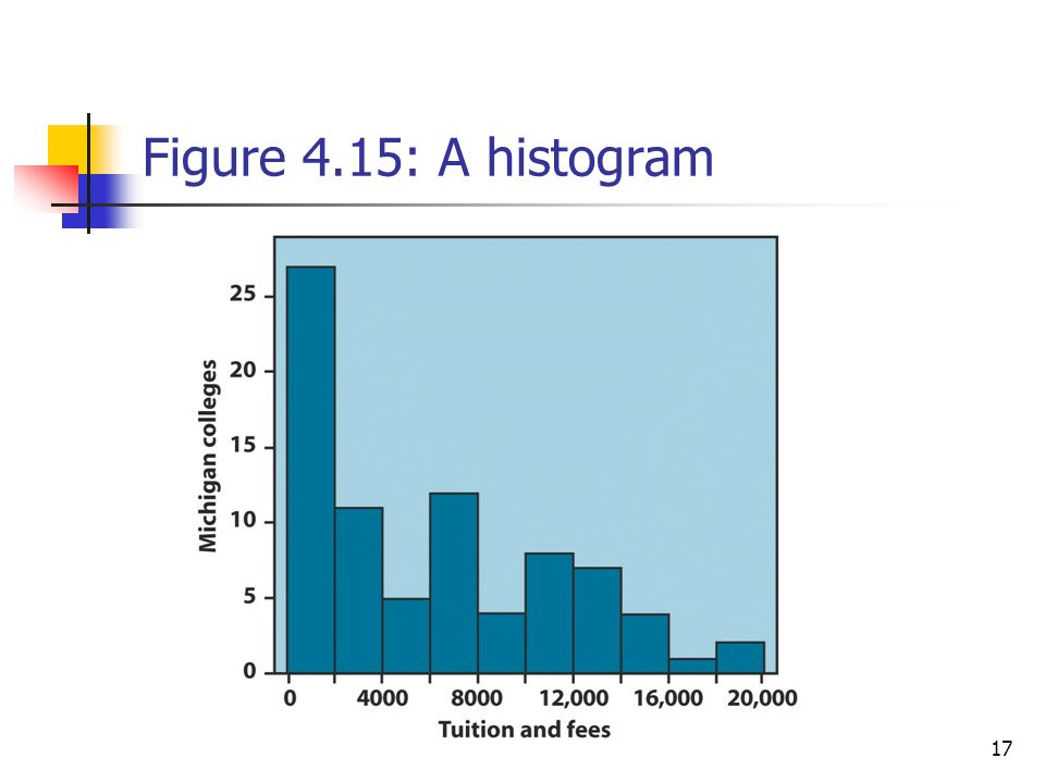 17 Figure 4.15: A histogram