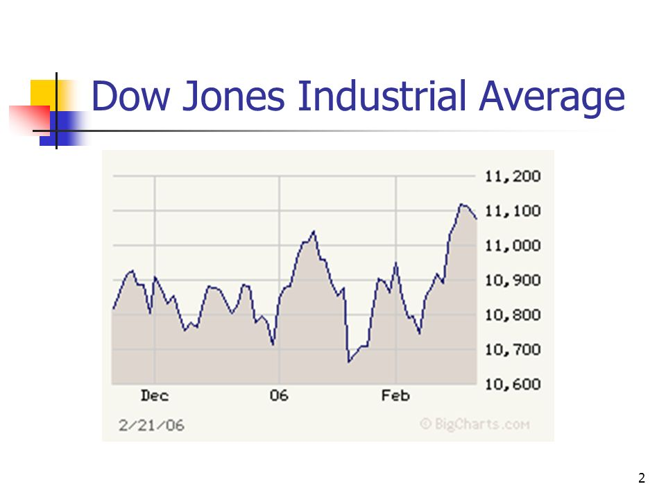 2 Dow Jones Industrial Average
