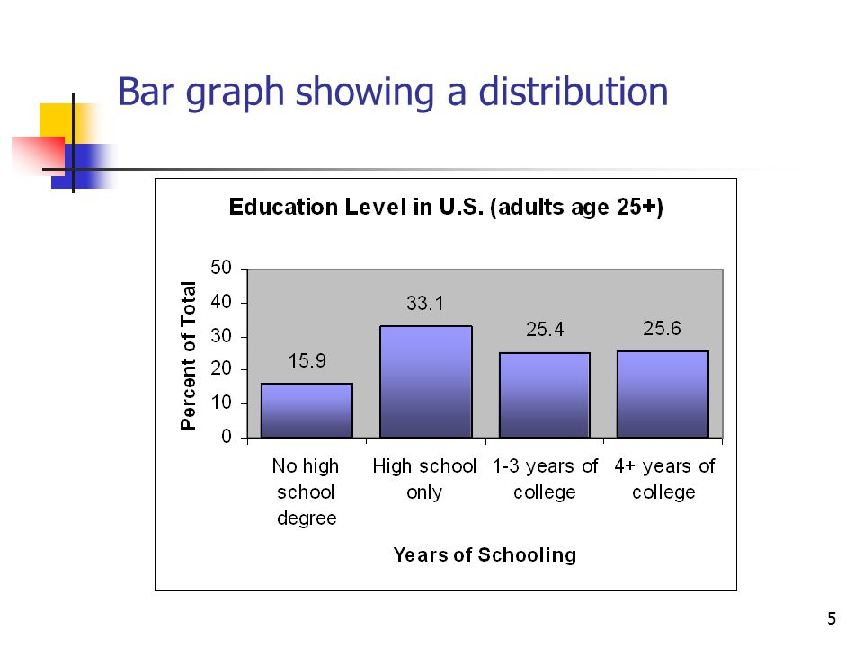 5 Bar graph showing a distribution