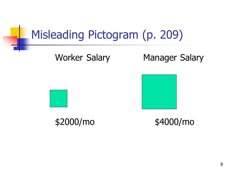 9 Misleading Pictogram (p. 209) Worker Salary $2000/mo Manager Salary $4000/mo