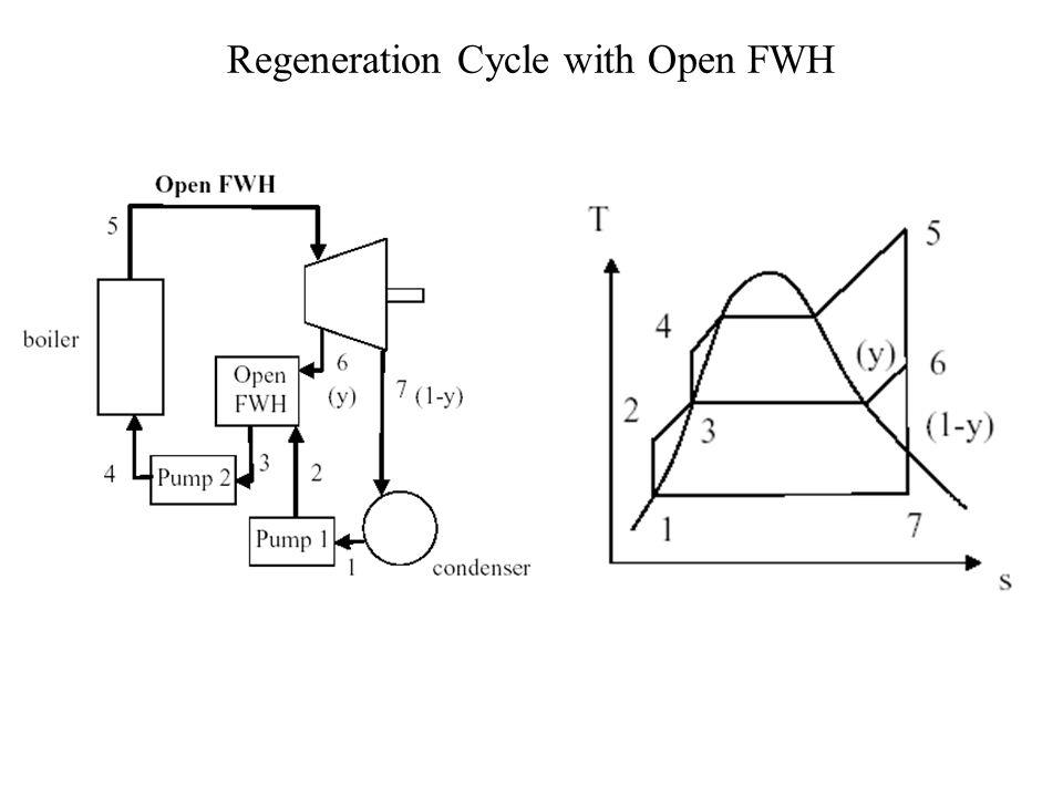 Analysis Of Rankine Cycle With Fwhs P M V Subbarao Professor