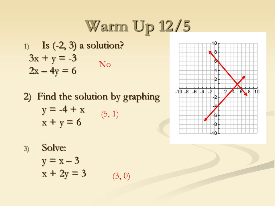 Warm Up 12 5 1 Is 2 3 A Solution 3x Y 3 3x Y 3 2x 4y 6 2x 4y 6 2 Find The Solution By Graphing Y 4 X X Y 6 3 Solve Ppt Download