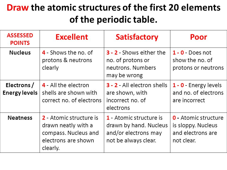 Draw The Atomic Structures Of The First 20 Elements Of The Periodic Table.