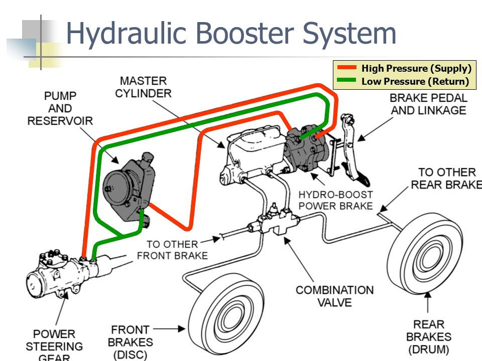 1 Hydraulic Booster System High Pressure Supply Low Return