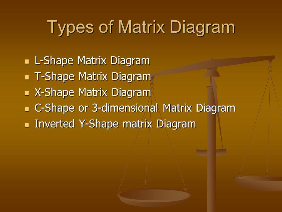 slide_4 matrix diagram process management & innovation p ppt download