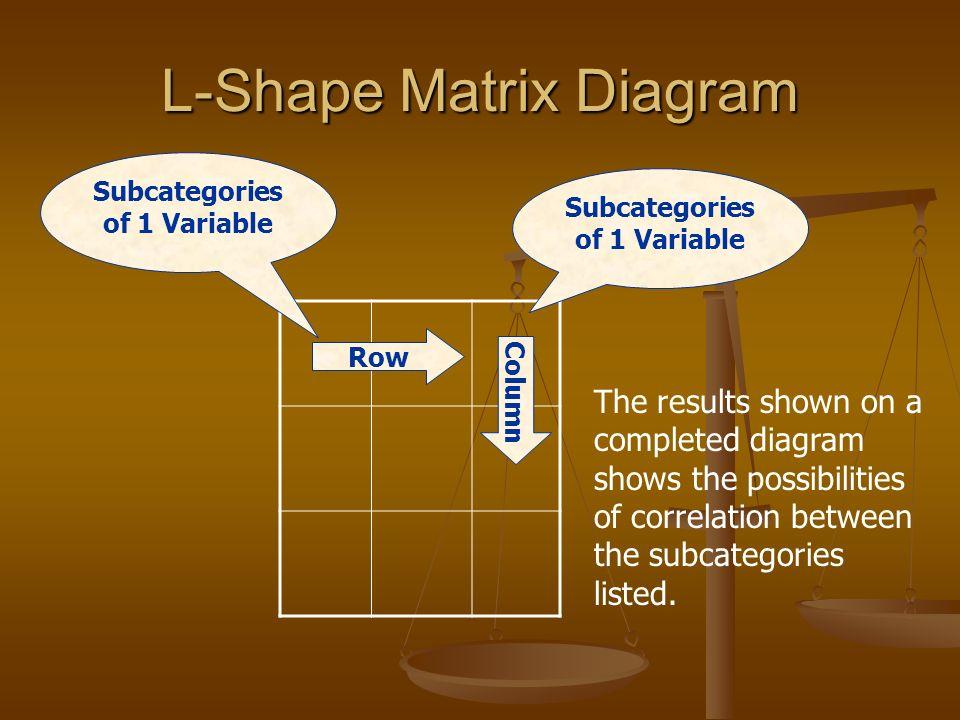 Matrix Diagram Process Management Innovation P Ppt Download