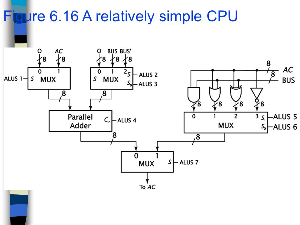 Excellent Chapter 6 Cpu Design 6 1 Specifying A Cpu A Cpu Performs The Wiring 101 Capemaxxcnl