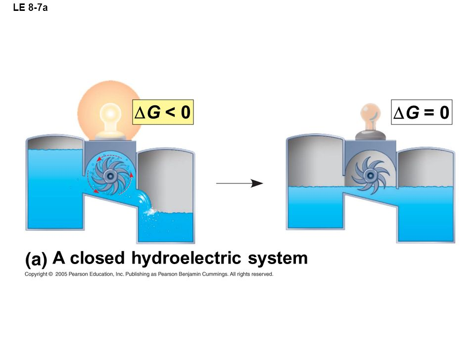 LE 8-7a  G = 0 A closed hydroelectric system  G < 0