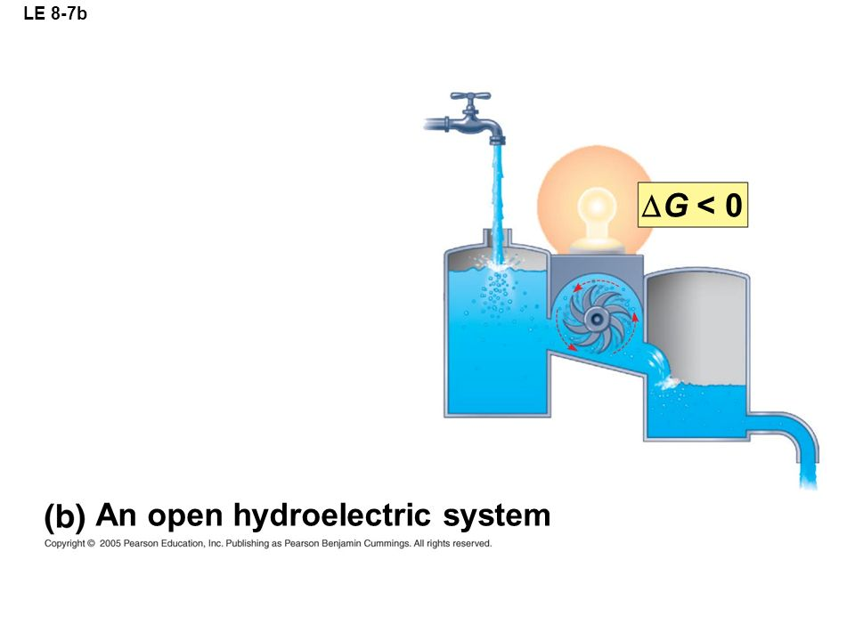 LE 8-7b An open hydroelectric system  G < 0