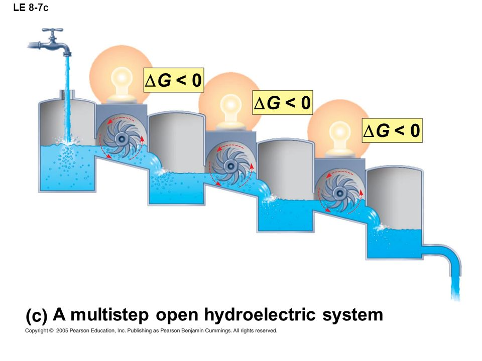 LE 8-7c A multistep open hydroelectric system  G < 0