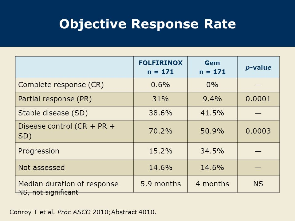 Objective Response Rate FOLFIRINOX n = 171 Gem n = 171 p-value Complete response (CR)0.6%0%— Partial response (PR)31%9.4% Stable disease (SD)38.6%41.5%— Disease control (CR + PR + SD) 70.2%50.9% Progression15.2%34.5%— Not assessed14.6% — Median duration of response5.9 months4 monthsNS NS, not significant Conroy T et al.