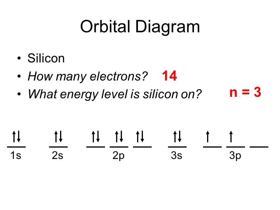 Orbital Energy Diagram For Silicon Product Wiring Diagrams
