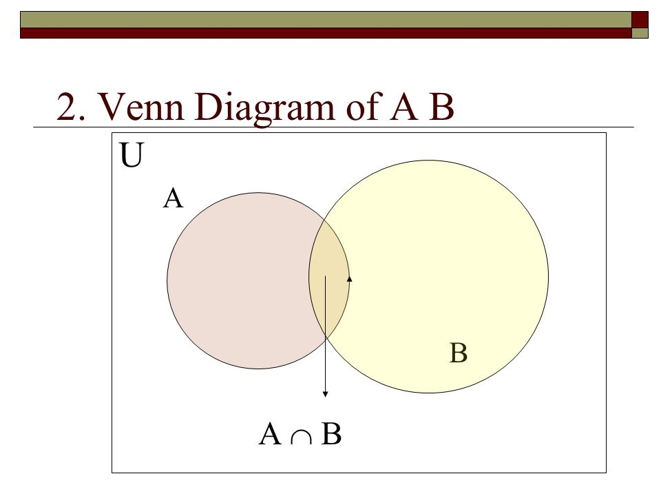 Venn Diagram Index 1 Defination Of Venn Diagram 2 Venn Diagram Of