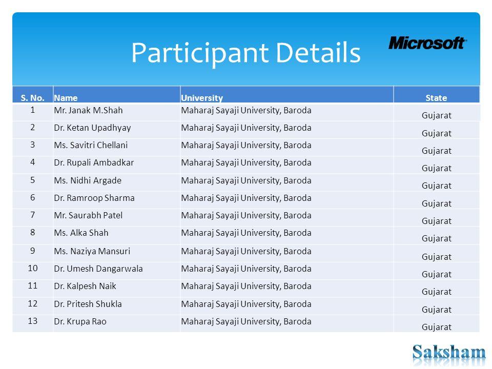 Maharaj Sayajirao Uiversity, Baroda   Location: Department