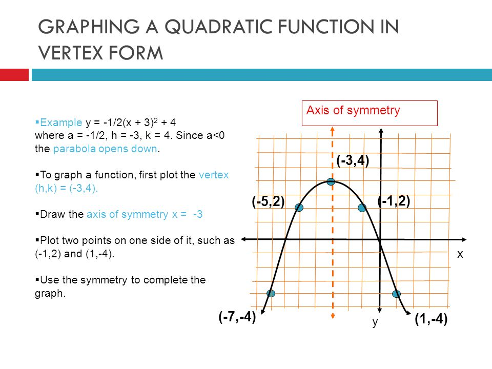 GRAPHING A QUADRATIC FUNCTION IN VERTEX FORM (-3,4) (-7,-4) (-1,2) (-5,2) (1,-4) Axis of symmetry x y  Example y = -1/2(x + 3) where a = -1/2, h = -3, k = 4.