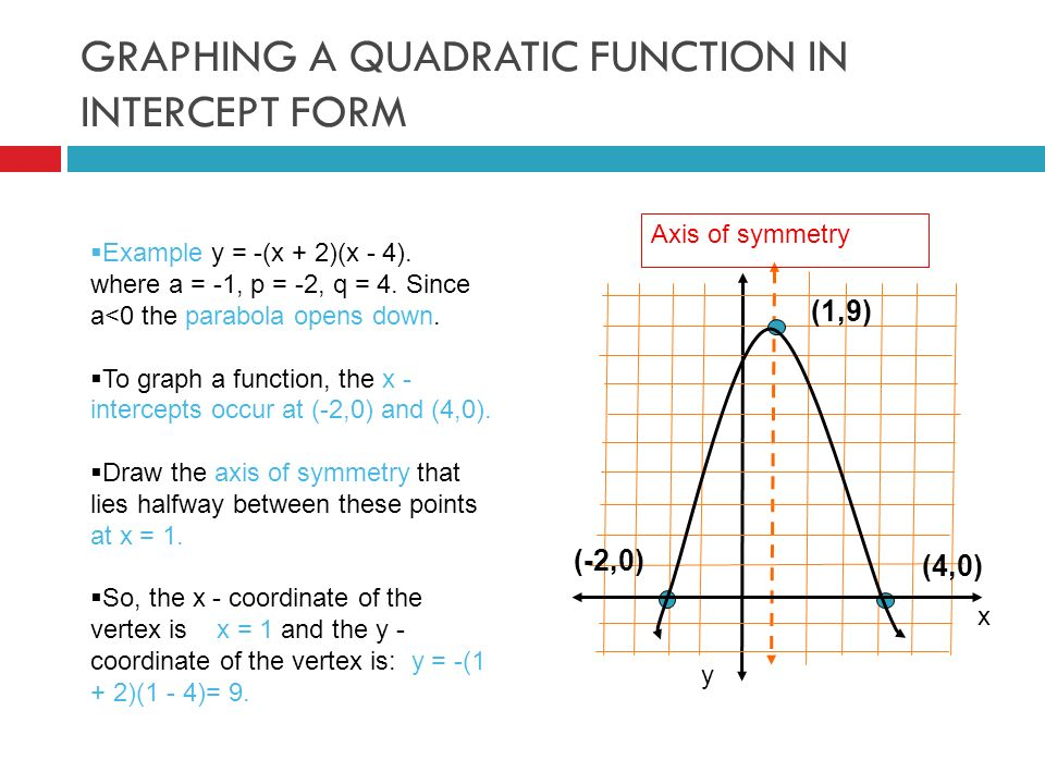 GRAPHING A QUADRATIC FUNCTION IN INTERCEPT FORM (-2,0) (1,9) (4,0) Axis of symmetry x y  Example y = -(x + 2)(x - 4).