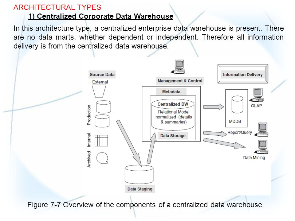 Data warehouse architecture.