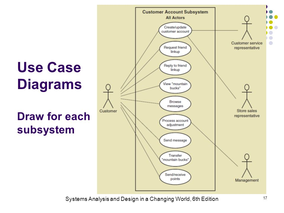 Systems Analysis And Design In A Changing World 6th Edition 1 Chapter 3 Use Cases Ppt Download