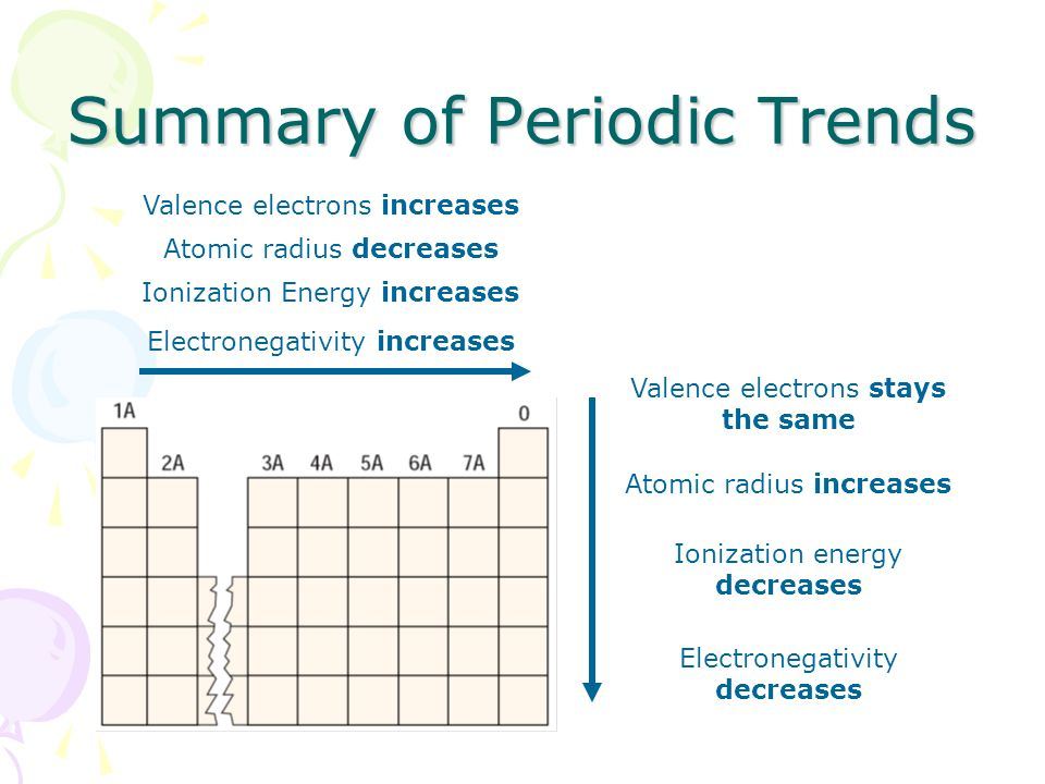 Summary Of Periodic Trends Topic 12 Continued Ppt Download. 6 Electronegativity Increases. Worksheet. Periodic Trends Electronegativity Worksheet Answers At Clickcart.co
