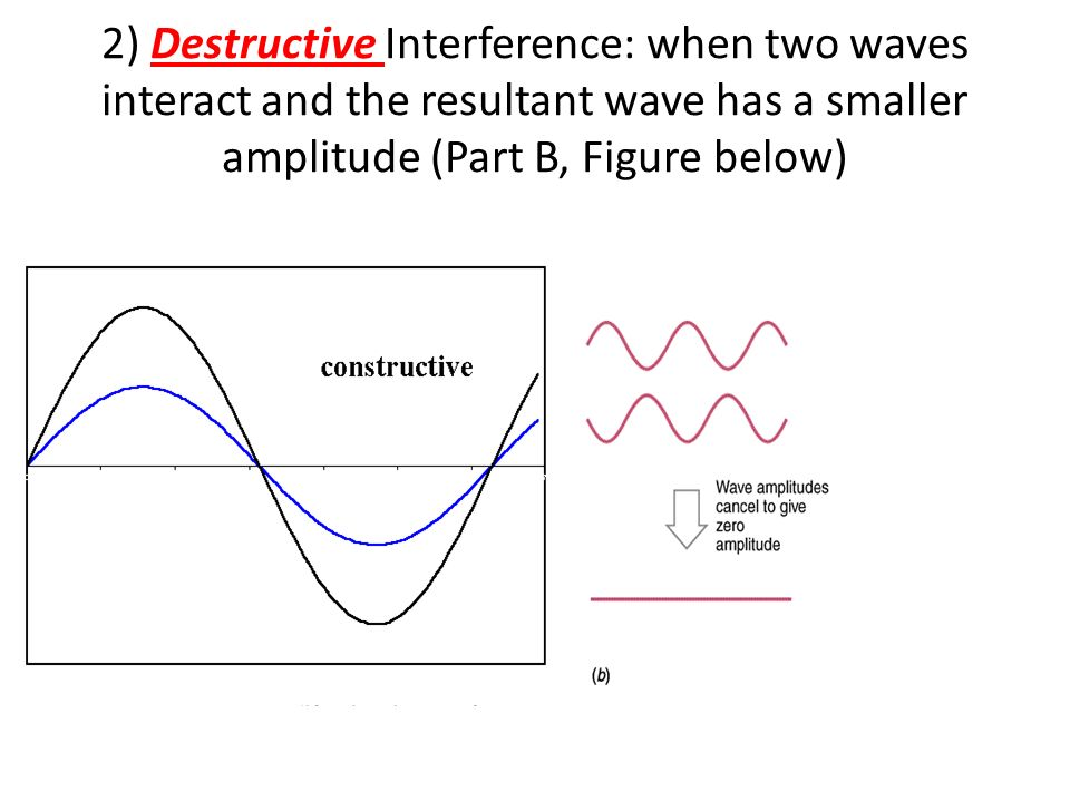 2) Destructive Interference: when two waves interact and the resultant wave has a smaller amplitude (Part B, Figure below)