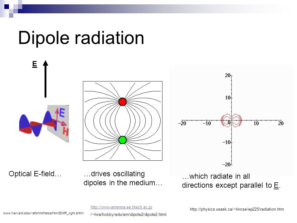 Pc20312 wave optics section 2 polarization polarization states 4 dipole radiation ccuart Gallery