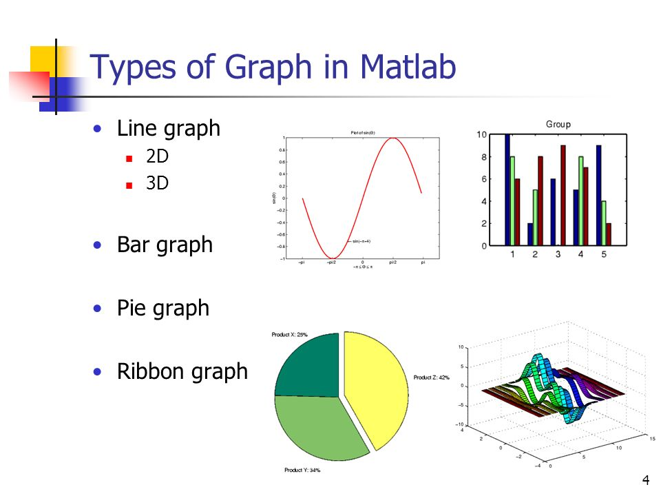 Designing effective graphics using matlab the cain project in 4 4 types of graph in matlab line graph 2d 3d bar graph pie graph ribbon graph ccuart Images