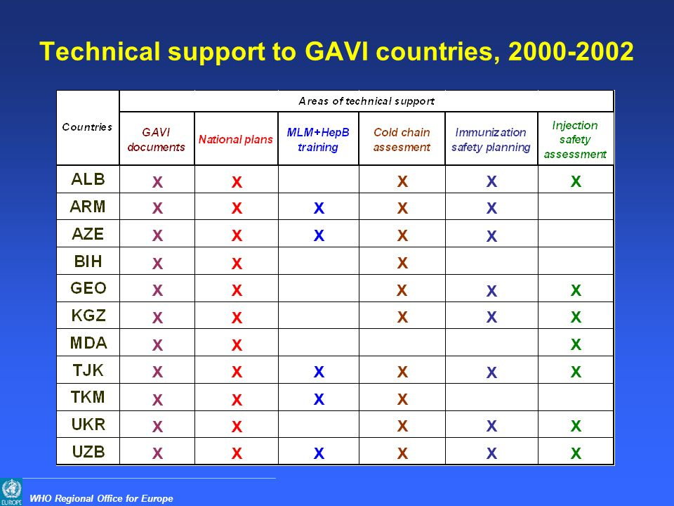 WHO Regional Office for Europe Technical support to GAVI countries, 2000-2002