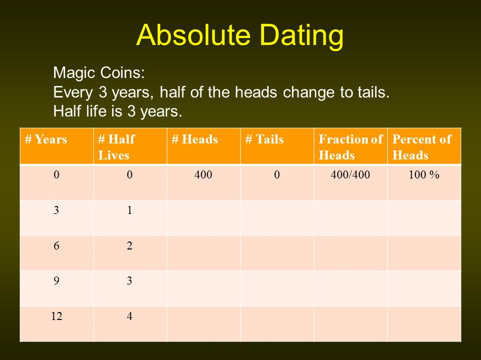 3 examples of absolute dating