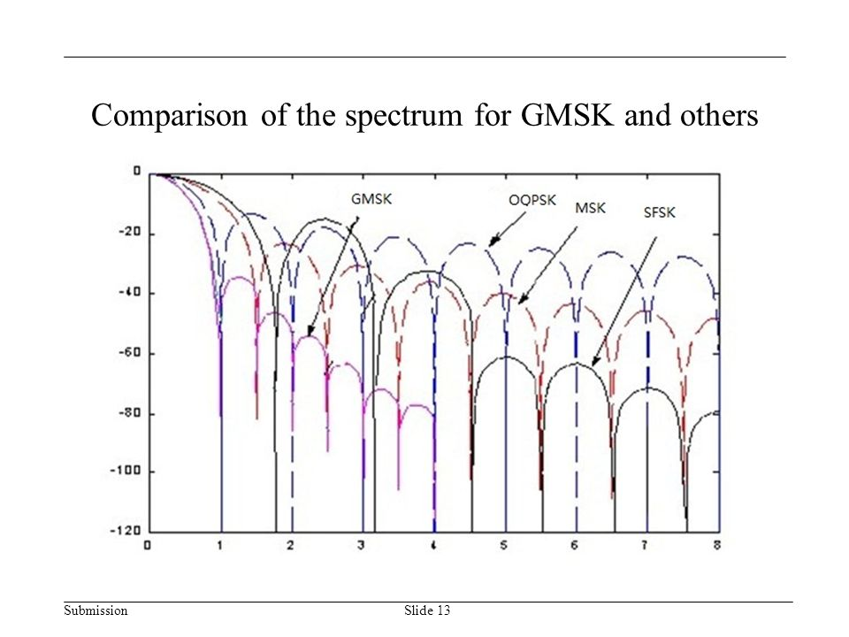 Submission Comparison of the spectrum for GMSK and others Slide 13
